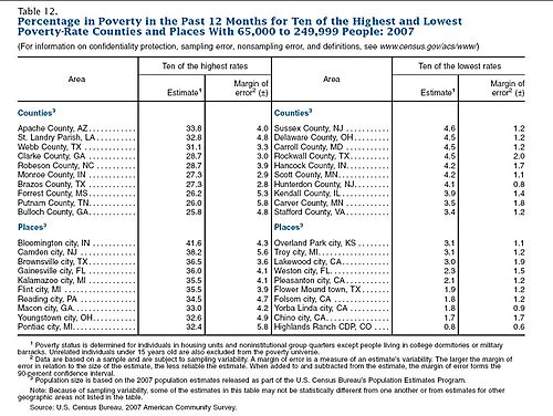 Small cities 10 best-worst poverty areas
