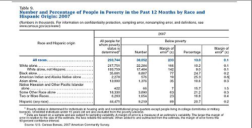 Us poverty by race